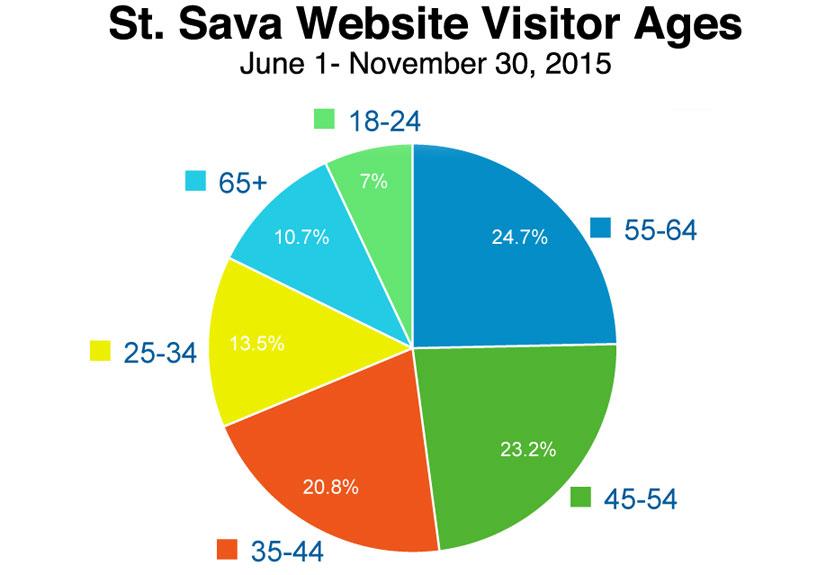 Who uses the St. Sava Website?